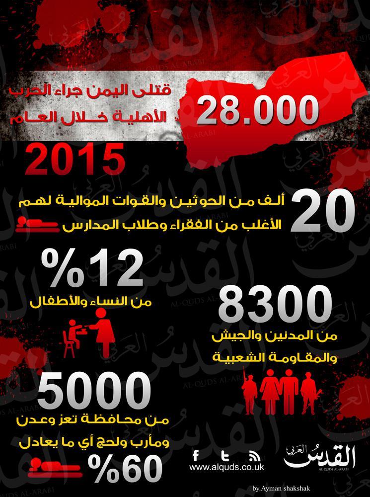 إنفوجرافيك يوضح أرقام ضحايا الحرب في اليمن خلال العام 2015