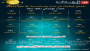 عدد الوفيات في عدن يوم السادس عشر من مايو بسبب الأوبئة