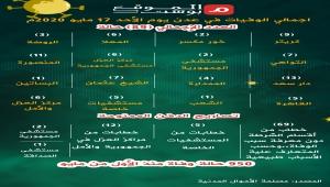 إجمالي الوفيات في عدن يوم السابع عشر من مايو بسبب الأوبئة