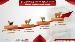 أسعار أضاحي العيد في اليمن تضاعف معاناة السكان