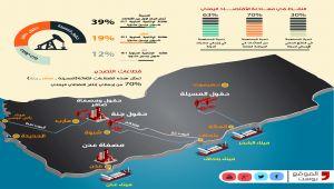 القطاع النفطي في اليمن.. تنوع المواقع وجفاف الموارد (إنفوجرافيك خاص)