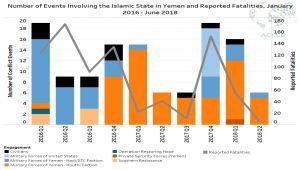 تحليل: تغييرات كبيرة في صفوف داعش باليمن وتراجع لنشاطه (ترجمة خاصة)