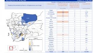 الهجرة الدولية: نزوح أكثر من ثلاثة ملايين مدني منذ بدء الصراع في اليمن (ترجمة خاصة)