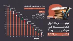 مؤشر دافوس: اليمن خارج التصنيف العالمي لجودة التعليم