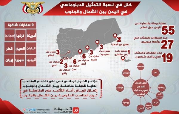 التمثيل الدبلوماسي المختل في اليمن.. أغلبية لدى الجنوب وأقلية لدى الشمال (إنفوجرافيك)