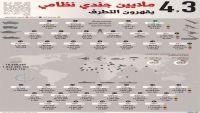 4.3 مليون جندي نواة جيش التحالف العسكري الإسلامي (أنفوجرافيك)