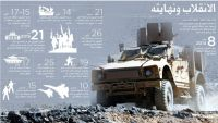 2015 العام الاصعب على اليمن واليمنيين (انفوجرافيك)