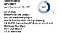 شركة نفطية تملك الإمارات 25 % من ملكيتها تستأنف إنتاجها بشبوة