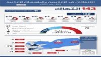 تقرير حقوقي: 143 انتهاكا ضد الحريات الإعلامية في اليمن خلال 2019