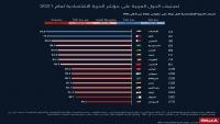 """دولتان عربيتان فقط تصنفان """"حرة غالباً"""".. هذا أداء الدول العربية على مؤشر الحرية الاقتصادية 2021"""