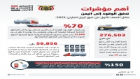 تقرير رسمي يكشف حجم تدفق الوقود وإيراداته للحوثيين